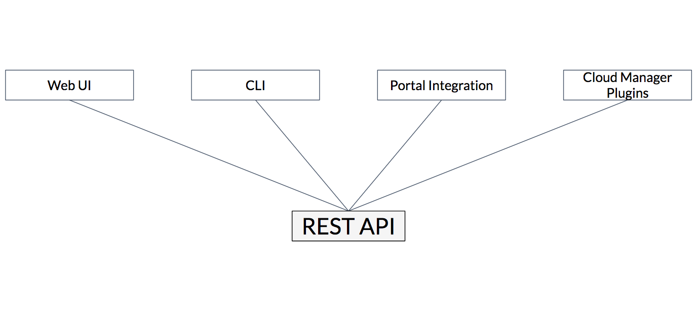 Stateless API